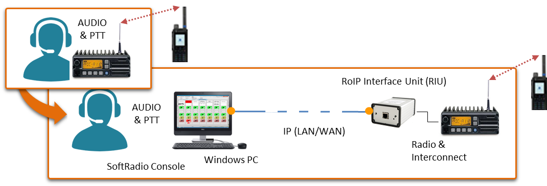 RoIP Interface Basic Application